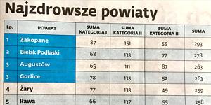 Powiat Augustowski wśród liderów Rankingu Zdrowia Polski